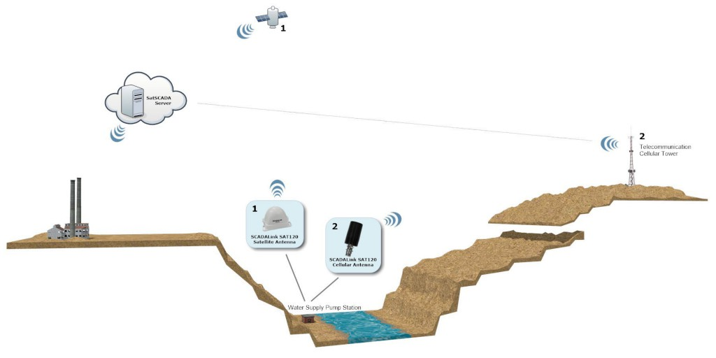 Water supply comunication solution