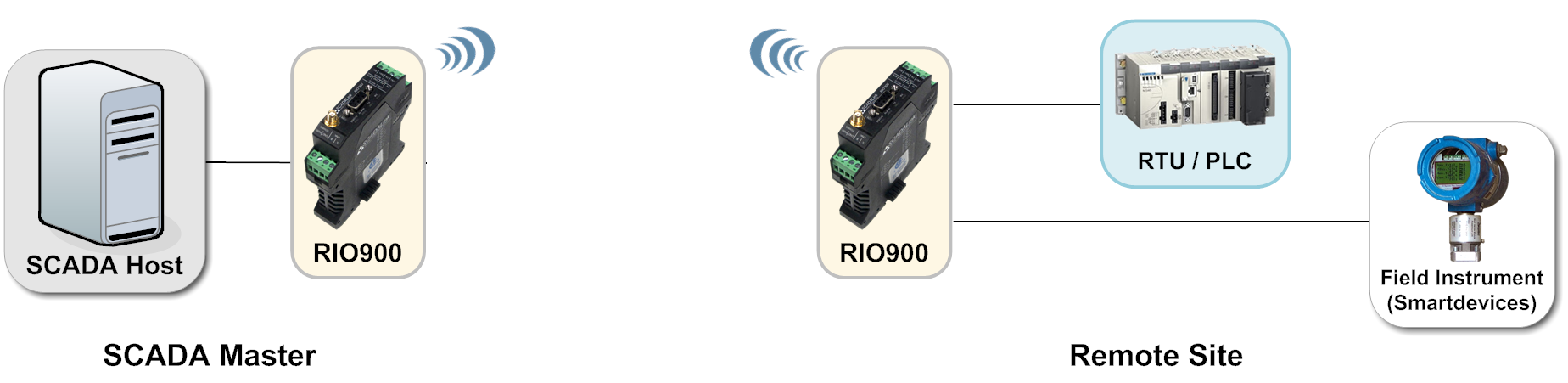 Wireless SCADA-RIO900