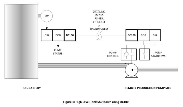 an113-high-level-tank-shutdown.jpg