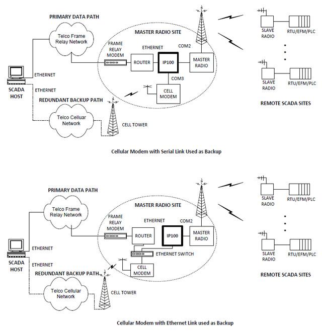 SCADA Failover and SCADA Redundancy