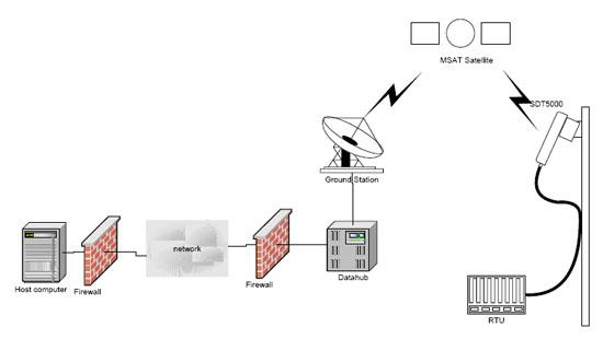 app-stratos-setup