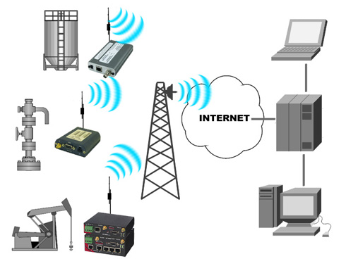 Cellular Data Communications