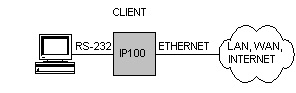 Virtual Serial Client