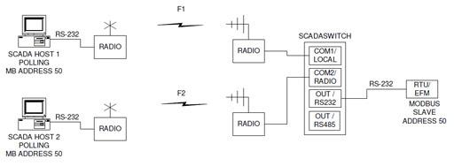 scada-switch-mode-0_s