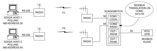 scada-switch-mode-2_s