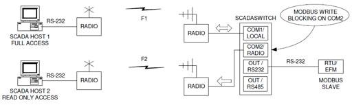 scada-switch-mode-3_s