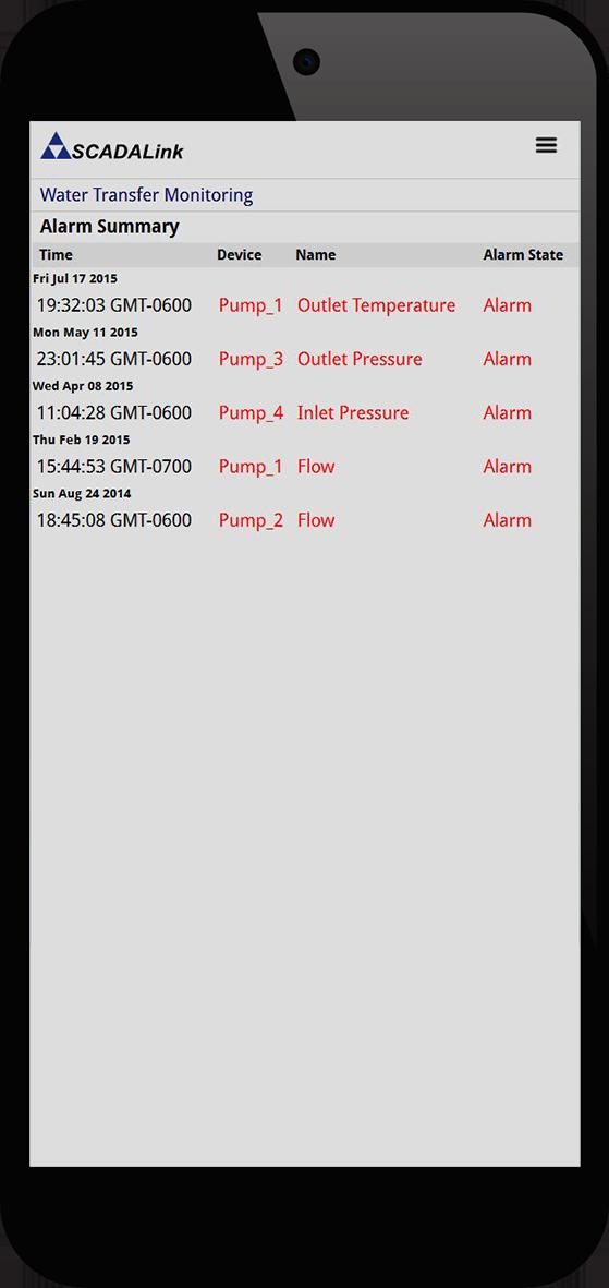 web client - PumpMate - Alarm Summary